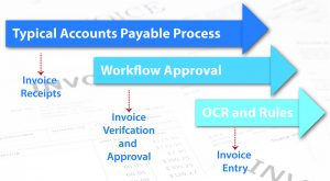 DO YOU WANT TO AUTOMATE ACCOUNTS PAYABLE INVOICING? Titan's easyInvoice is an easy Choice!